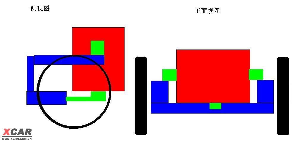 变速箱和发动机的支撑 有3个点 有两个在车身前纵梁上负责承担发动机和变速箱的重量 还一个点一边连在变速箱一边连元宝粱(就是装这个机爪胶的位置学名:摆动支撑)负责组织发动机和变速箱的摆动(没有这个连接一加速发动机就转圈了) 图上红色的是发动机和变速箱总成 绿色的是支撑点 黑色的是车轱辘 蓝色是元宝梁和前纵梁 左边图是从车的侧面看 右边图是从车前看 这么画应该能看明白吧 嘎吱声是前纵梁上的发动机支撑发出的~ 但是出声的原因是因为发动机下面的摆动支撑活动空间大~发动机运动的时候产生了大幅度的摆动~摆动造成了侧面
