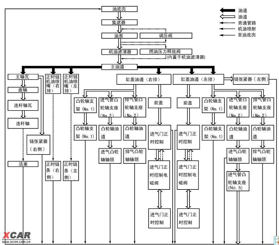 发动机润滑系统全图