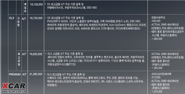 再韩国起亚官网看到的新款佳乐图片及价格 高清图片