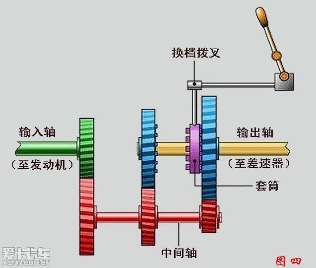 新手入门 变速器工作原理图解图片