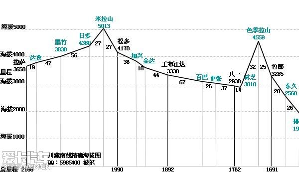 川藏线(318国道)海拔高度一览