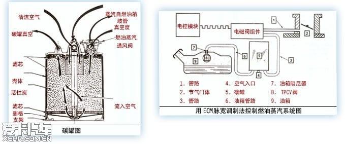 碳罐电磁阀的功用及故障图片