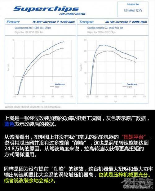 > 转一个珍藏技术贴:福特翼搏/新嘉年华 1.0t发动机特点介绍