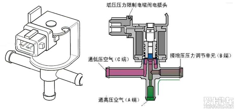 压力限制电磁阀(n75)与增压器压气机外壳出口相连接图片