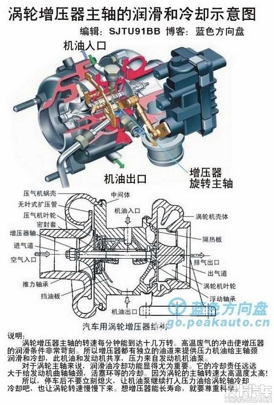下图:通常涡轮增压器结构图