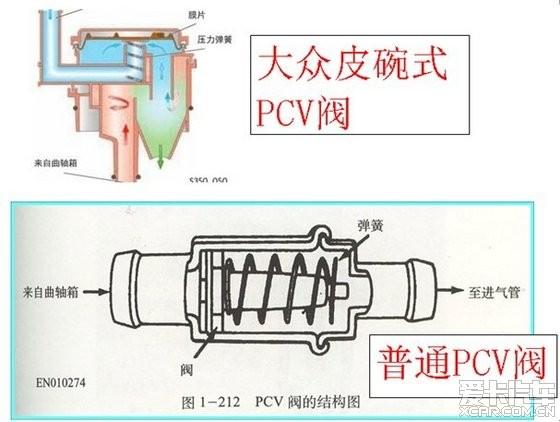 pcv阀有两种结构,欧洲用皮碗式较多,日系,韩系,自主用针式阀较多.