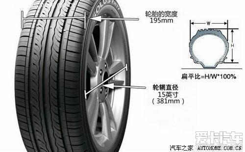 汽车轮胎 新帕萨特论坛高清图片