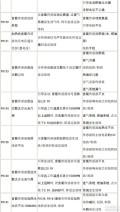 给霸锐车友提供一些有用的信息霸锐OBD-Ⅱ故障码对照表