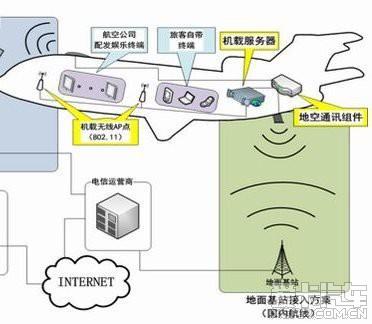 成都到北京的飞机能上网了