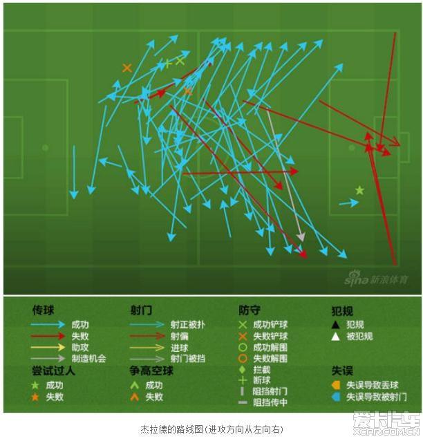 足球竞技:客场进攻较不