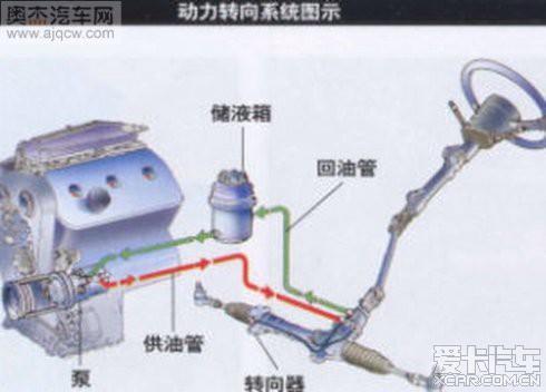 起亚K5转向助力更换油设计(附图)作业特点酒店图片