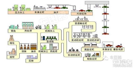 难得一见的生产制作流程图解!