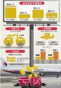 马航停飞中国航线