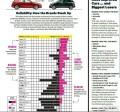 IIHS评2015款最安全车型日系车居多