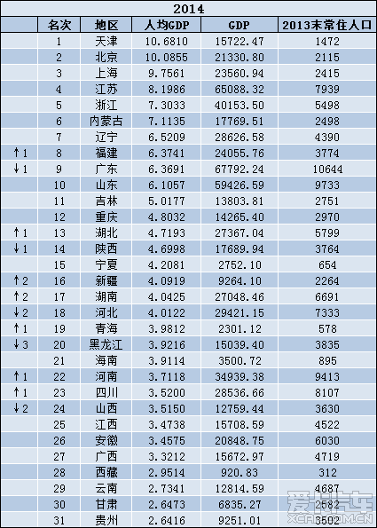 2014中国各省人均GDP排名_北京论坛_XCAR