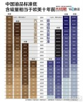 中国油品标准低,含硫量相当于欧美十年前转帖