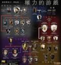 看《权力的游戏》粉丝不少,第五季开始了,重新温习下家族图谱吧