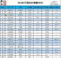 SUV销量TOP20:哈弗再夺冠传祺GS4成黑马