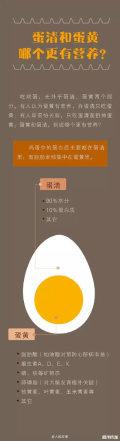你造吗,有关鸡蛋的学问