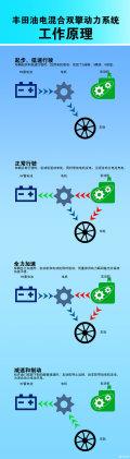 雷凌双擎12.19就要在各地上市,油电混合动力车型您了解吗?