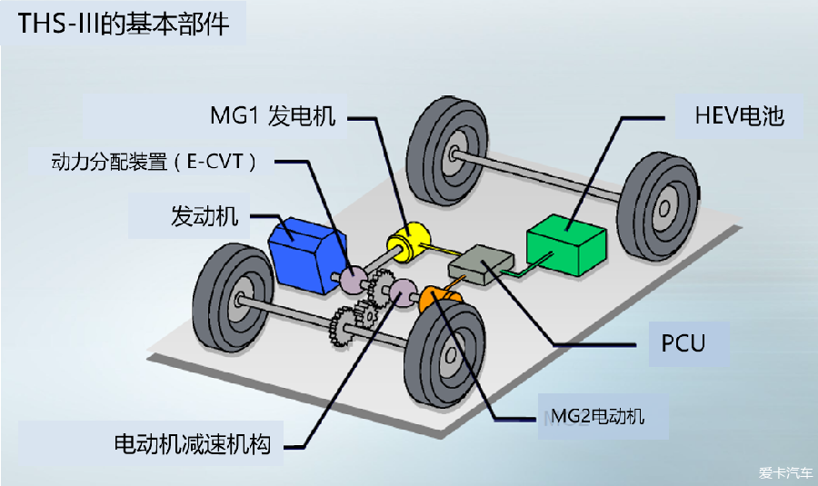 > 丰田混合动力系统结构