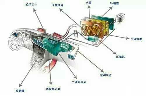 关于汽车空调使用,检修等问题