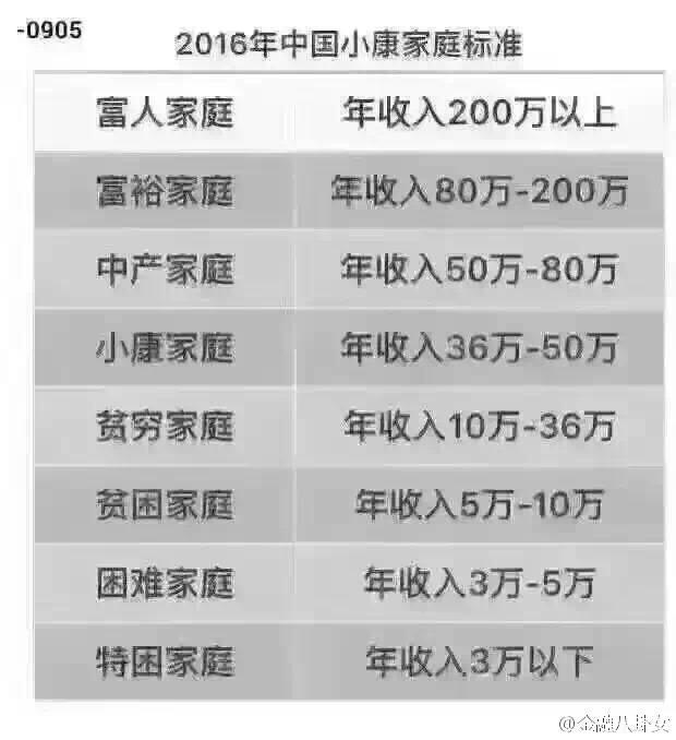 【2016,中国小康家庭标准】