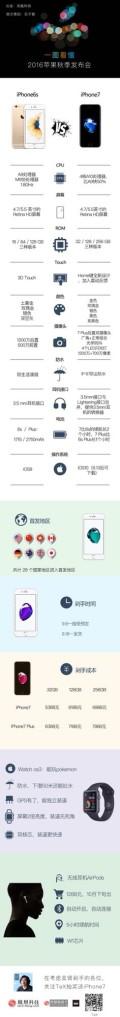 一图看懂2016秋季苹果发布会-凤凰科技