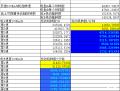 14代皇冠2.0T各档位转速车速计算已更新部分老款