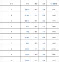 2月汽车销量排行榜,国产横扫德系日系和美系!