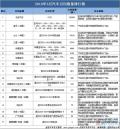 3月国内汽车召回降至36万辆 东风本田被质检总局约谈