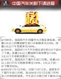 重磅!汽车进口关税降至15% 到底谁是最大受益者?