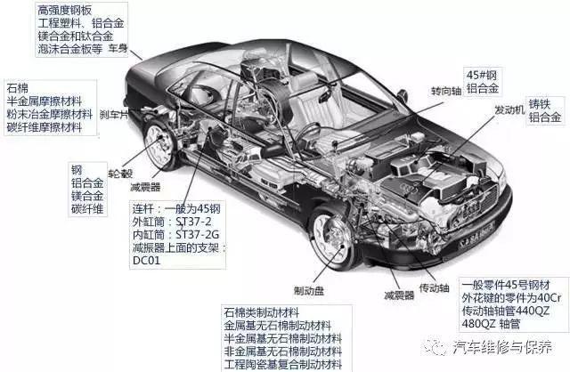 03 正文  随着汽车技术的发展,汽车的功能日益完善,汽车的结构越来