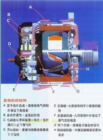 发电机结构图 附件
