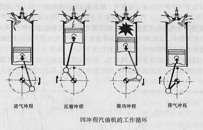 汽车论坛大全 本田cr-v论坛 03 正文  电子控制汽油发动机的简介