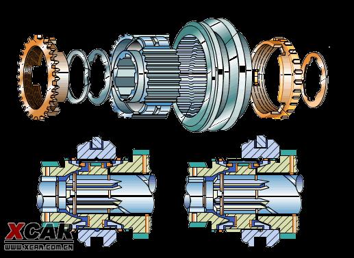汽车传动系基本知识(二):变速箱