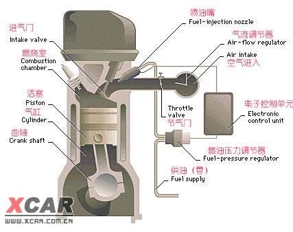 发动机结构及经典图片12