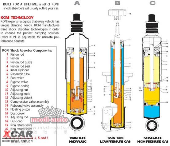 单筒还是双筒?气压还是油压?   避震器的三种结构   避震器结构一共有三种(见附图), 分别为单筒高气压(Mono Tube High Pressure Gas), 双筒低气压(Twin Tube Low Pressure Gas) 和双筒油压(Twin Tube Hydraulic) 。这三种结构分别存在不同的性能和乘坐特点, 适合不同的情况下使用。某些车型对单筒的反应较好, 而有些则对双筒反应更好, 有些适合气压, 而有些则适合油压。好与坏不在乎单筒或双筒, 气压或油压, 而是在乎合适与否。