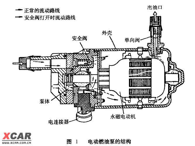 很多人都认为,安装在支架上的电动油泵,是依赖于浸泡在汽油内进行冷却的。我最近拆解了一个Value油泵,泵外侧的铝质壳体拨开后,油泵自然就分成了几大块,铝制外壳实际上是为了把这几部分压合并保持成为一个整体。分解后的油泵分为如下几部分: 1、出油嘴,这个端盖上提供了连接油管的油嘴和回油单向阀门,并且包括一个用于燃油泻压的泻油阀(由弹簧顶住的阀门,结构类似于真空燃油压力调节器) 2、电机部分 标准的直流电机结构,只是两端的轴承盖由油泵的另外两侧零件所替代,并且拥有一个类似于发电机炭刷结构的炭刷长度自补偿,永磁铁