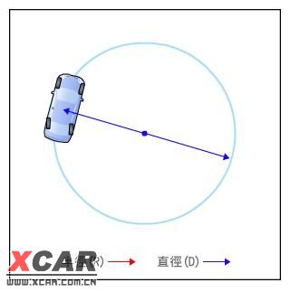 回转半径数据可以使驾驶者知道汽车所须的回转空间