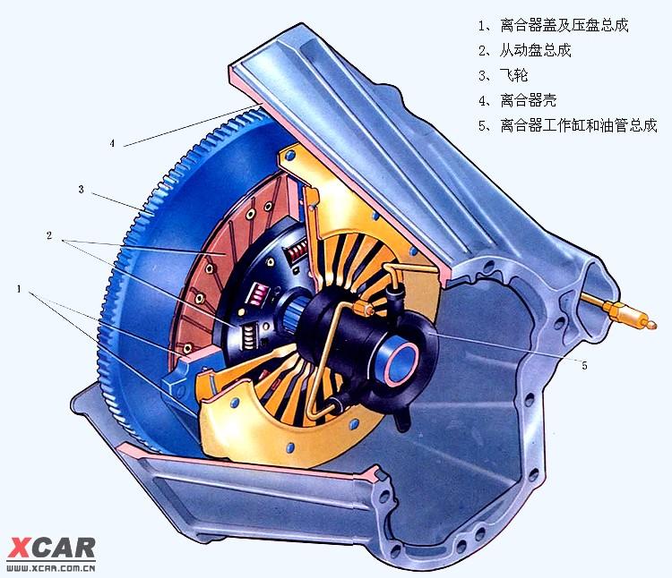 下面是离合器总成示意图(它是通过液压来调节离合的): 附件图片