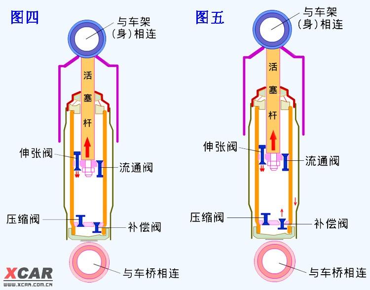 【精华】液压减震器的工作原理图片