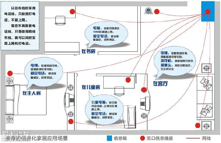 三网合一后,室内装修应该预埋什么弱电线缆 湖南汽车论坛