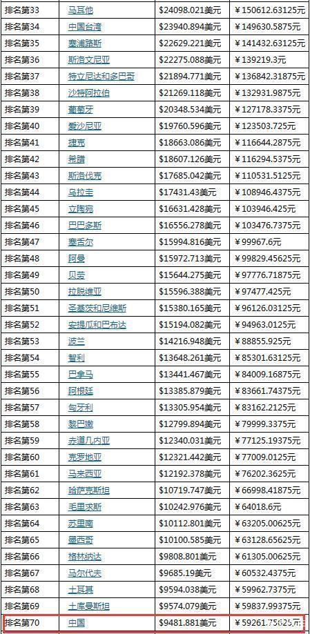 韩国人均gdp排名_韩国历年人均gdp(3)