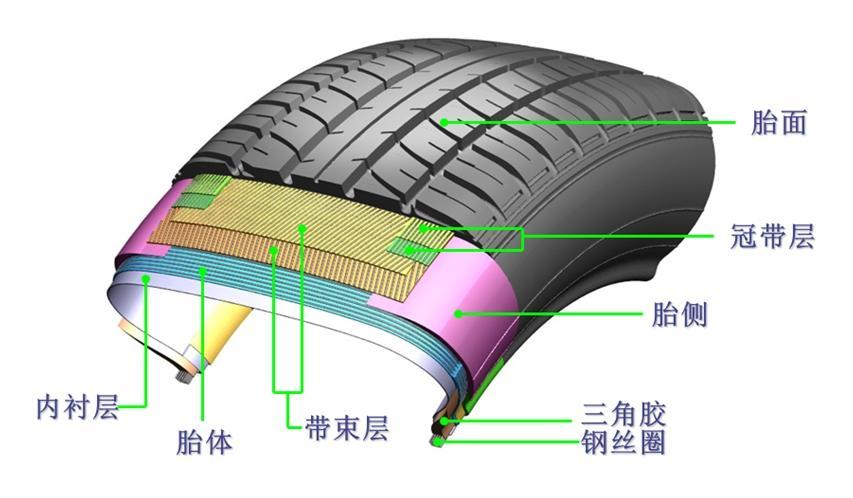专家说车|轮胎知识早知道