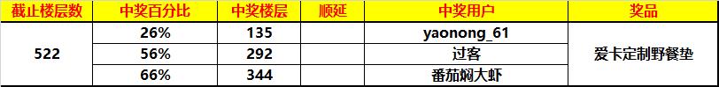 【爱卡车友圈福利第十四季】-盛夏惊喜  进圈分钱